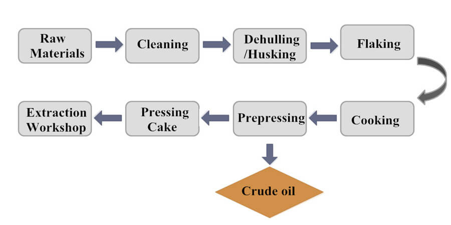 cottonseed oil pretreatment and prepressing processes