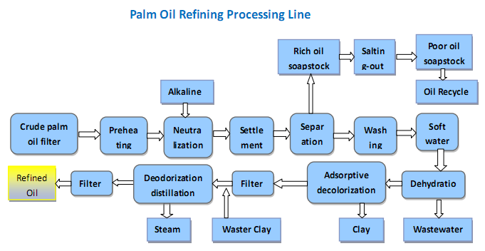 palm oil refining processing line