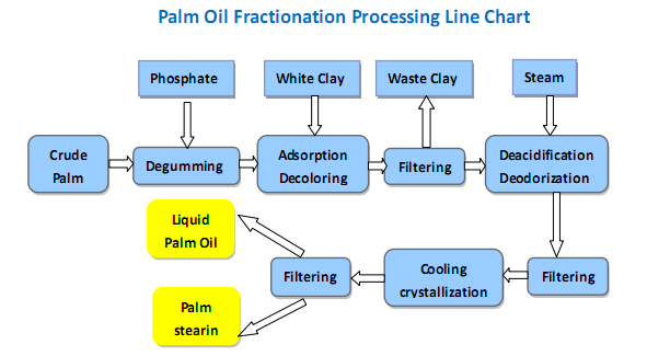 palm oil mill process pdf