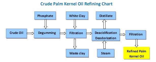 process flow chart of palm oil refining plant