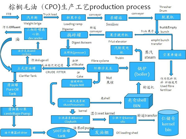 Main Technological index of crude oil process flow