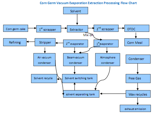Process Flow chart of Corn Germ Oil Extraction Processing Line