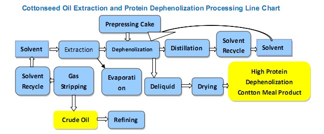 Flow Chart of cottonseed oil extraction
