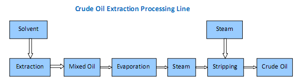 Process Flow of soybean oil extraction Machine