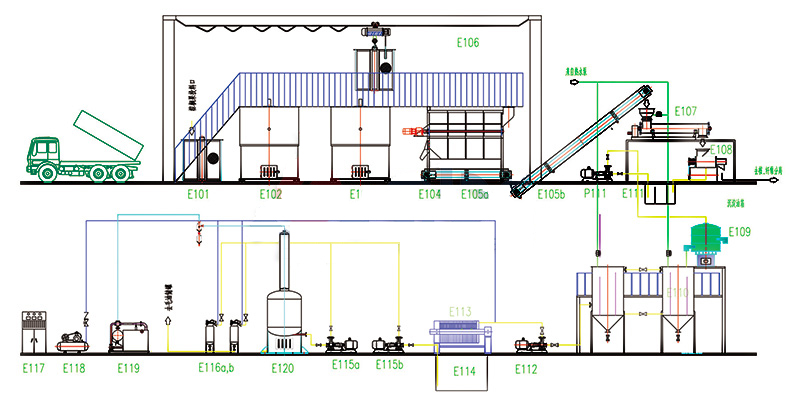 small to medium scale palm oil mill process design and equipment layout